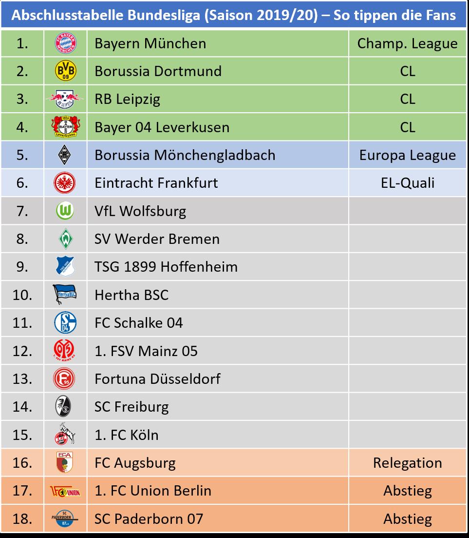 Startseite Bundesliga Barometer